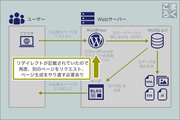 wordpress-speeding-up-03