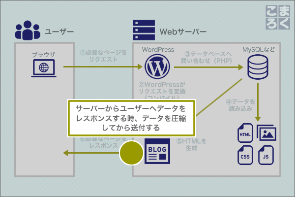 wordpress-speeding-up-04