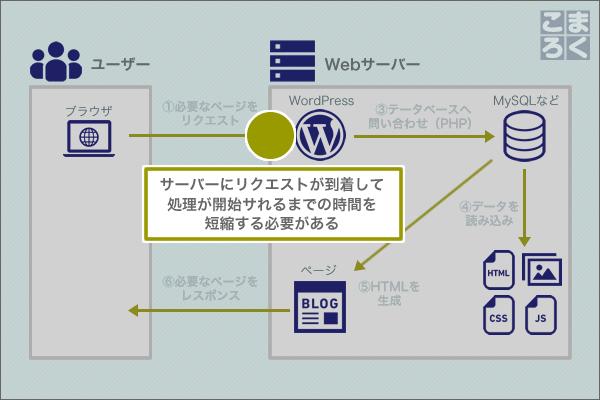 wordpress-speeding-up-05