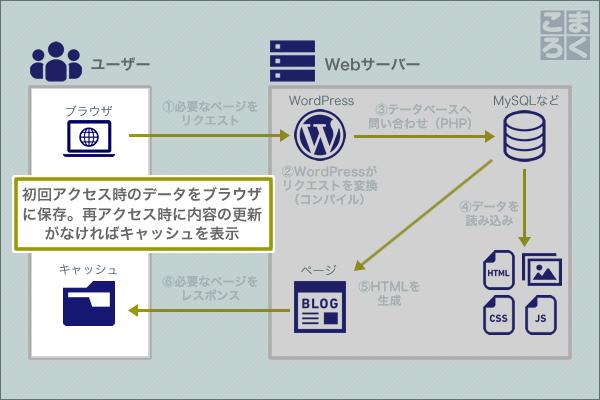 wordpress-speeding-up-06