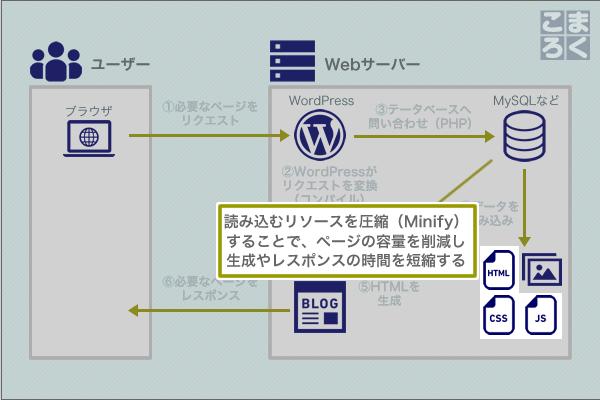 wordpress-speeding-up-07