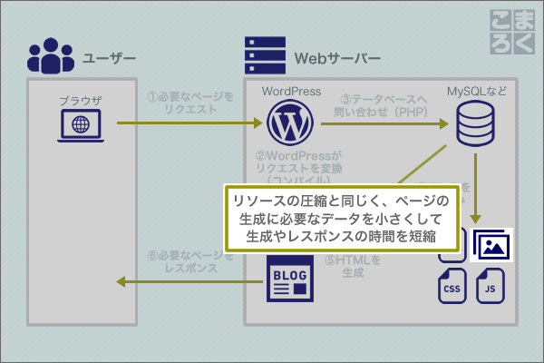 wordpress-speeding-up-08