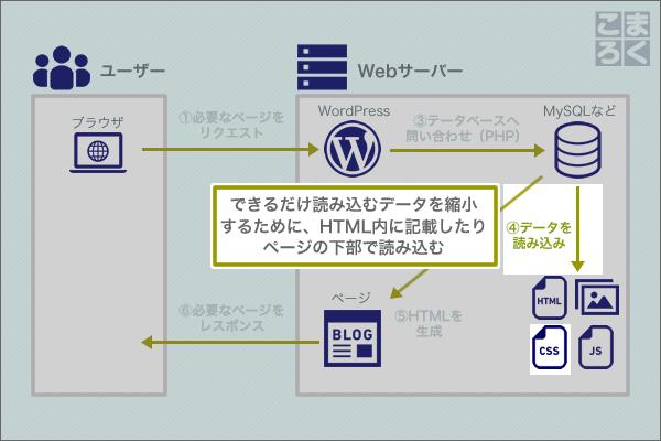 wordpress-speeding-up-09