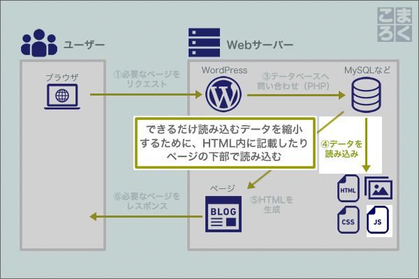 wordpress-speeding-up-11